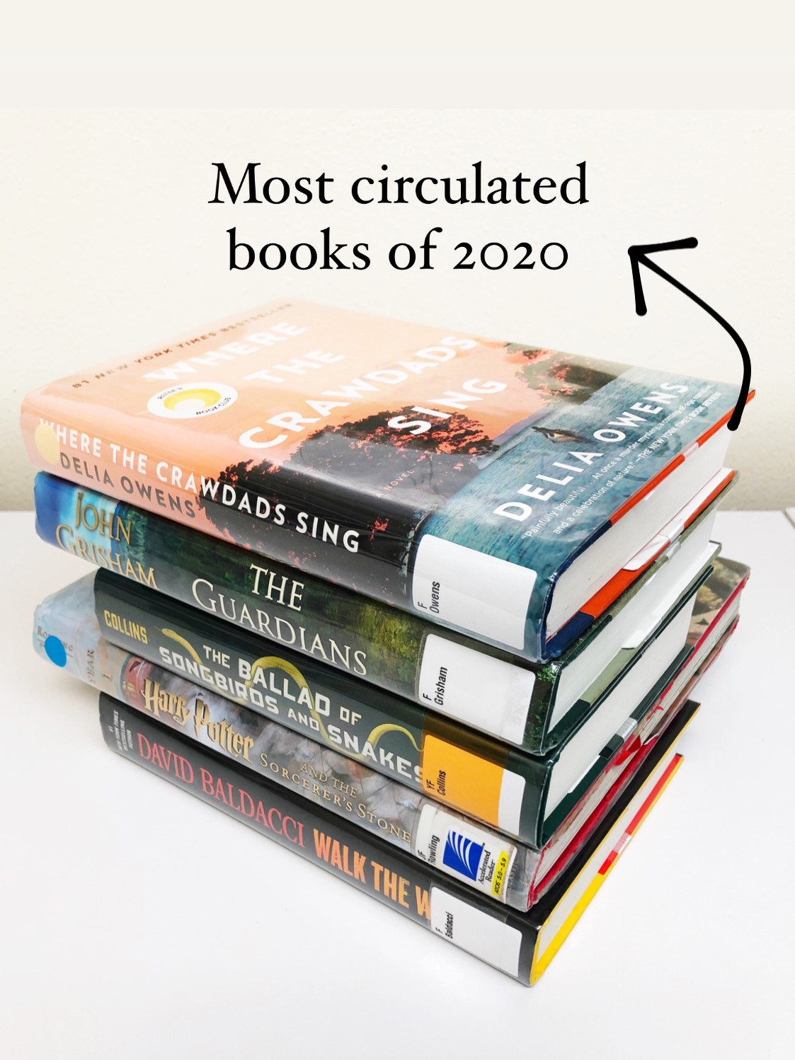 "Stack of books (Where the Crawdads Sing, The Guardians, The Ballad of Songbirds and Snakes, Harry Potter and the Sorcerer's Stone and Walk the Wire) on a white table. Text with an arrow is next to the stack. It says, ""Most circulated books of 2020."""